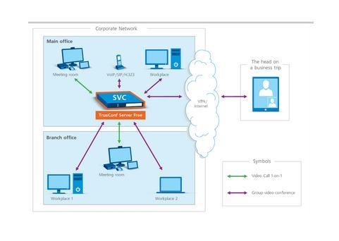 TrueConf brings free video conferencing server for enterprises - CIOL