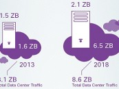 Cloud to drive 76 pc of  the data center traffic by 2018