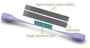 Nano-gating