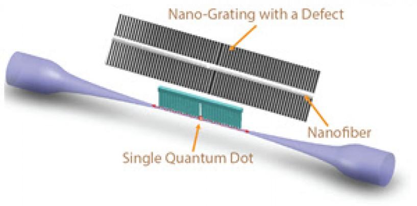 Quantum dots and nanofibers for quantum Internet
