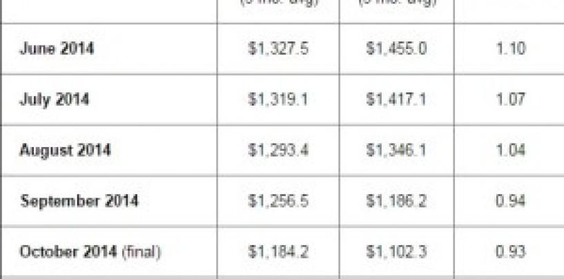 NA semicon equipment industry Nov. 2014 book-to-bill ratio 1.02