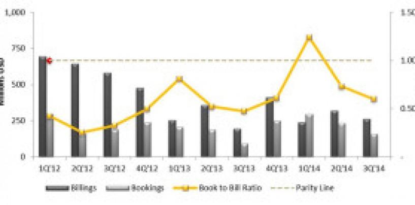 Q3 2014 worldwide PV equipment market stats report: SEMI