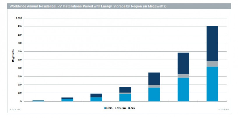 Residential solar energy storage market to grow by factor of 10 from 2014 to 2018