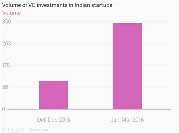 CIOL Four startup fundings per day in 2016