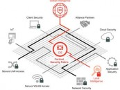 Fortinet presents Security Fabric with a pervasive & adaptive security architecture