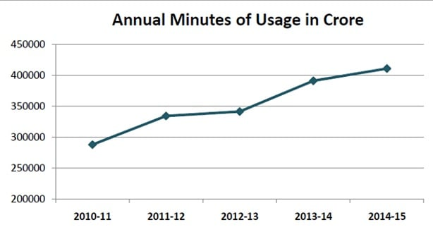 CIOL Mobile data usage increases twofold in past 3 years