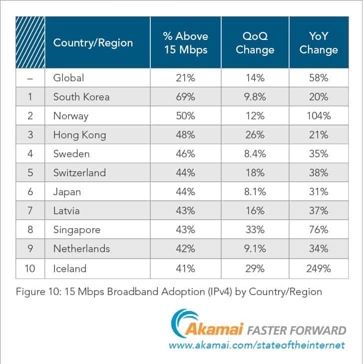 CIOL Global internet speeds increase on the back of IPv6 adoption