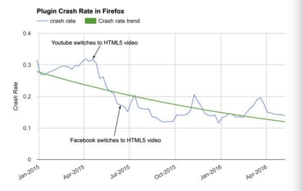 Moxilla Firefox to block Adobe Flash plugins from August -