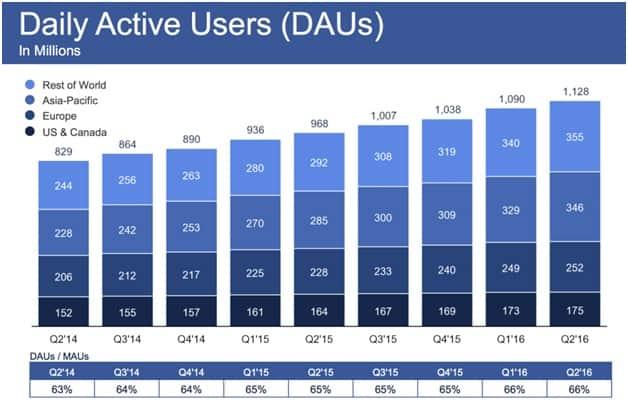 CIOL Facebook beats expectations again: makes $2.05B in profit, hits 1.71B users