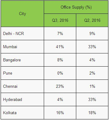 CIOL Prime office demand reaches ten quarter high in India led by IT/ITeS companies