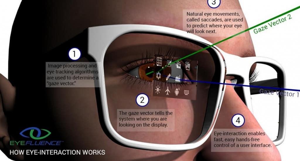 CIOL Google acquires eye-tracking startup, Eyefluence