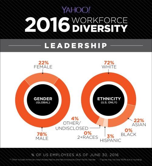 ciol Yahoo diversity report