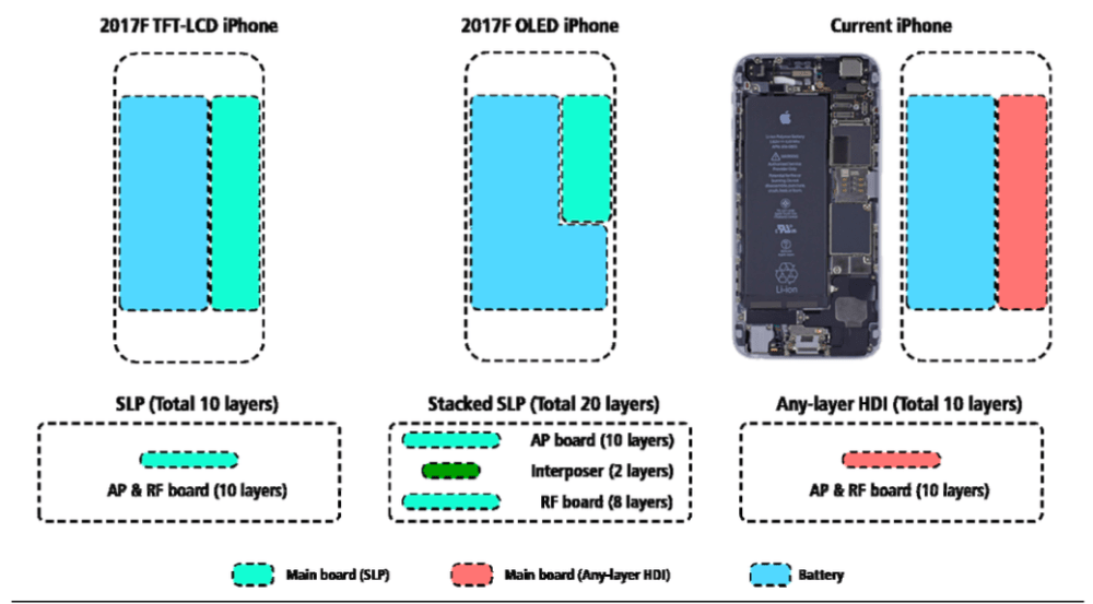 CIOL Rumor update: iPhone 8 will sport OLED display, lifting the price above $1000 mark