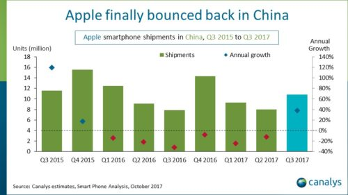 Apple finally experiencing some growth in China