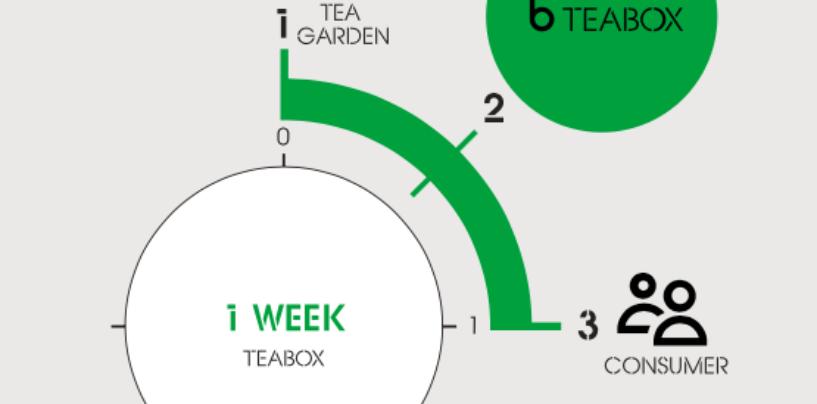Indian startup 'Teabox' raises $7M in Series B funding