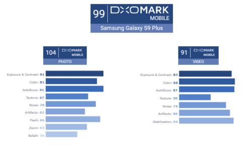 Samsung Galaxy S9+'s camera beats Pixel 2's score to top DxO Mark ratings