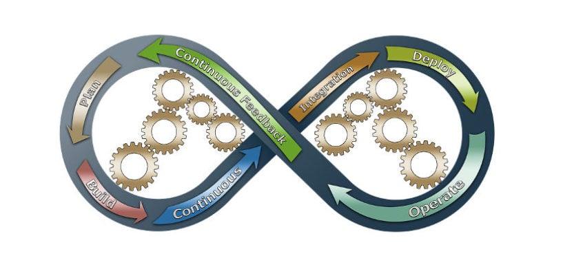 Top 3 Business Process Management Software