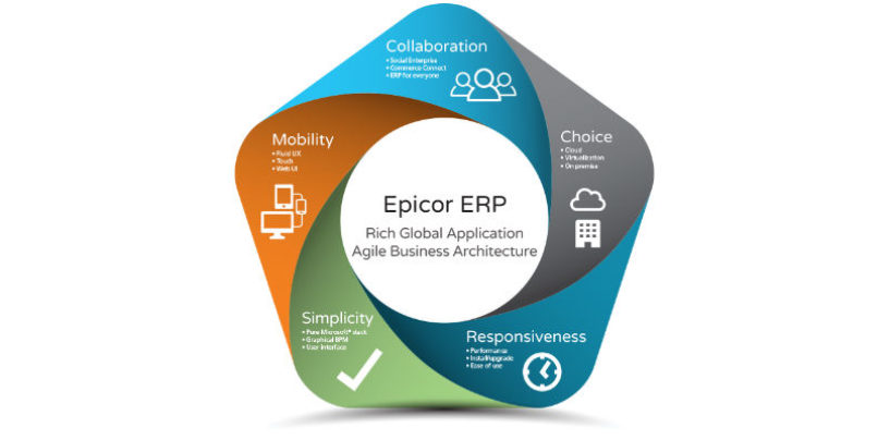 Epicor Announces Latest Version of Epicor ERP