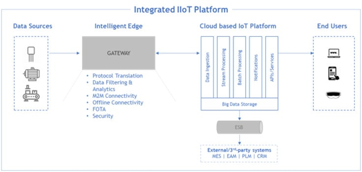 Figure 12 Overview of Industrial IoT platform complementing the Edge