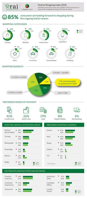 LitmusWorld-RAI Festive Shopping Index 2018 - Infographic-1