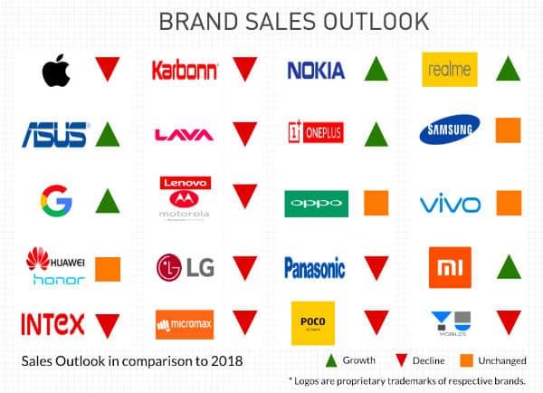 techARC India Mobile Handset Market Outlook 2019 Fig2