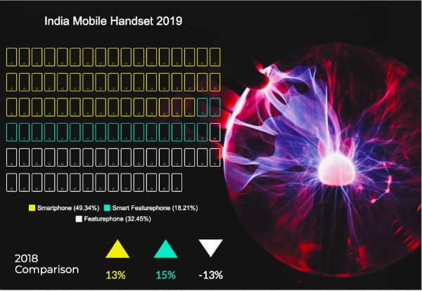 techARC_India Mobile Handset Market Outlook 2019 Fig1