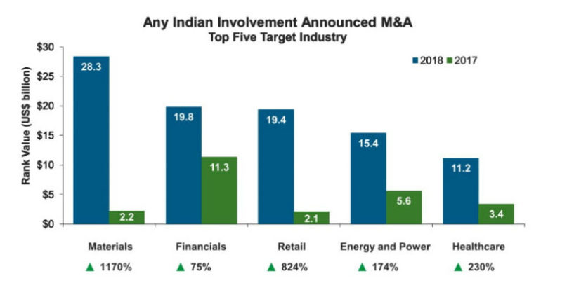 India M&A Reached All-time High and Surpassed 2007 Annual Record