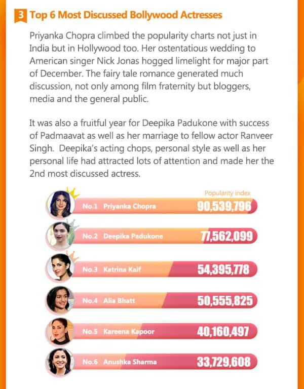 Entertainment Trends: Actors