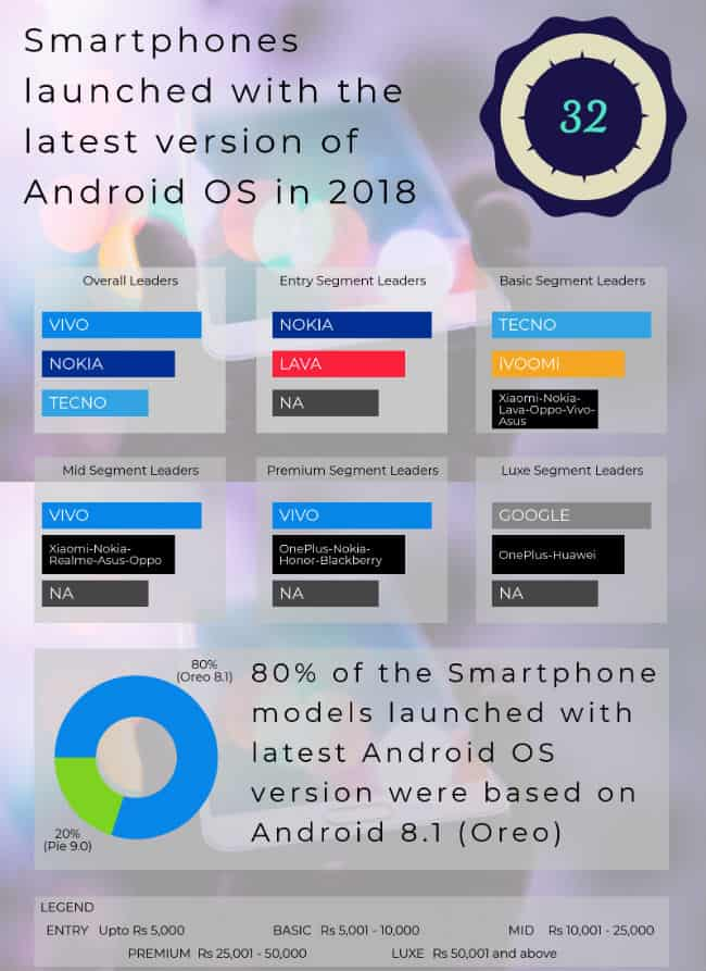 techINSIGHT-Latest Android OS Version Smartphone Launches in India 2018_HR