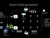 iRAM Technologies Brings Smart Parking Solution