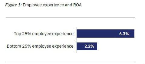 Organizational Growth - Snapshot of the IBM – Globoforce Research
