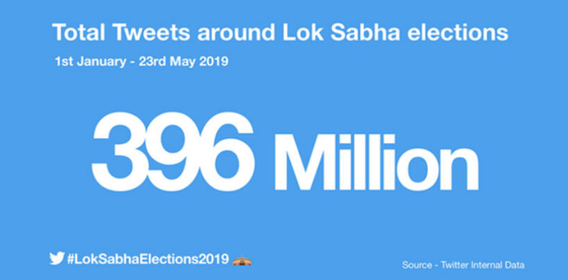 Twitter provided a front row seat to the world's largest democratic election  with a record 396 million Tweets for #LokSabhaElections2019