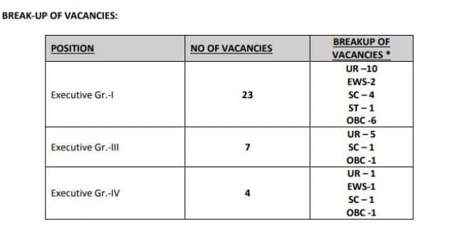 EIL recruitment 2019 - govt jobs