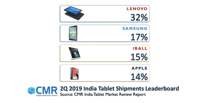 Lenovo leads the Tablet market