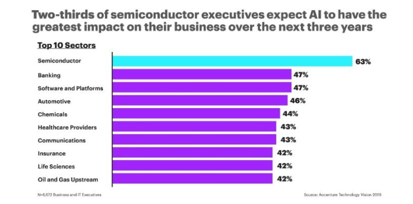 Semiconductor Industry Leads in Artificial Intelligence Adoption: Accenture Report