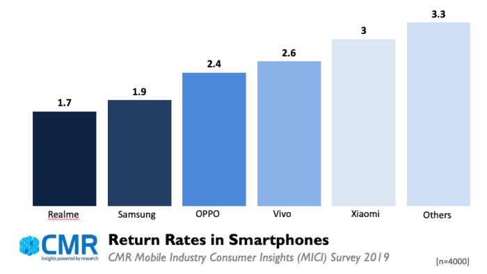 Realme and Samsung Smartphone Brands - CMR MICI Survey