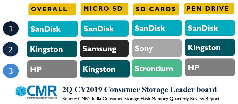 SanDisk rules the India Consumer Storage Market in 2Q CY2019