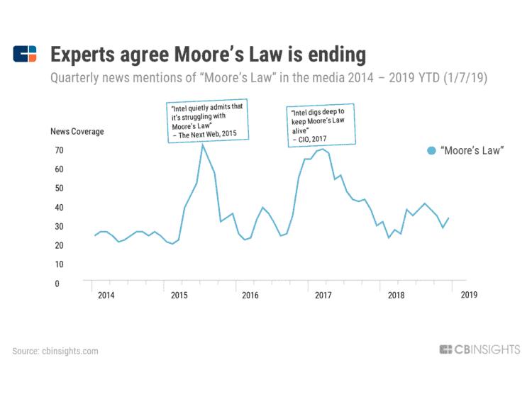 Moore's law is ending